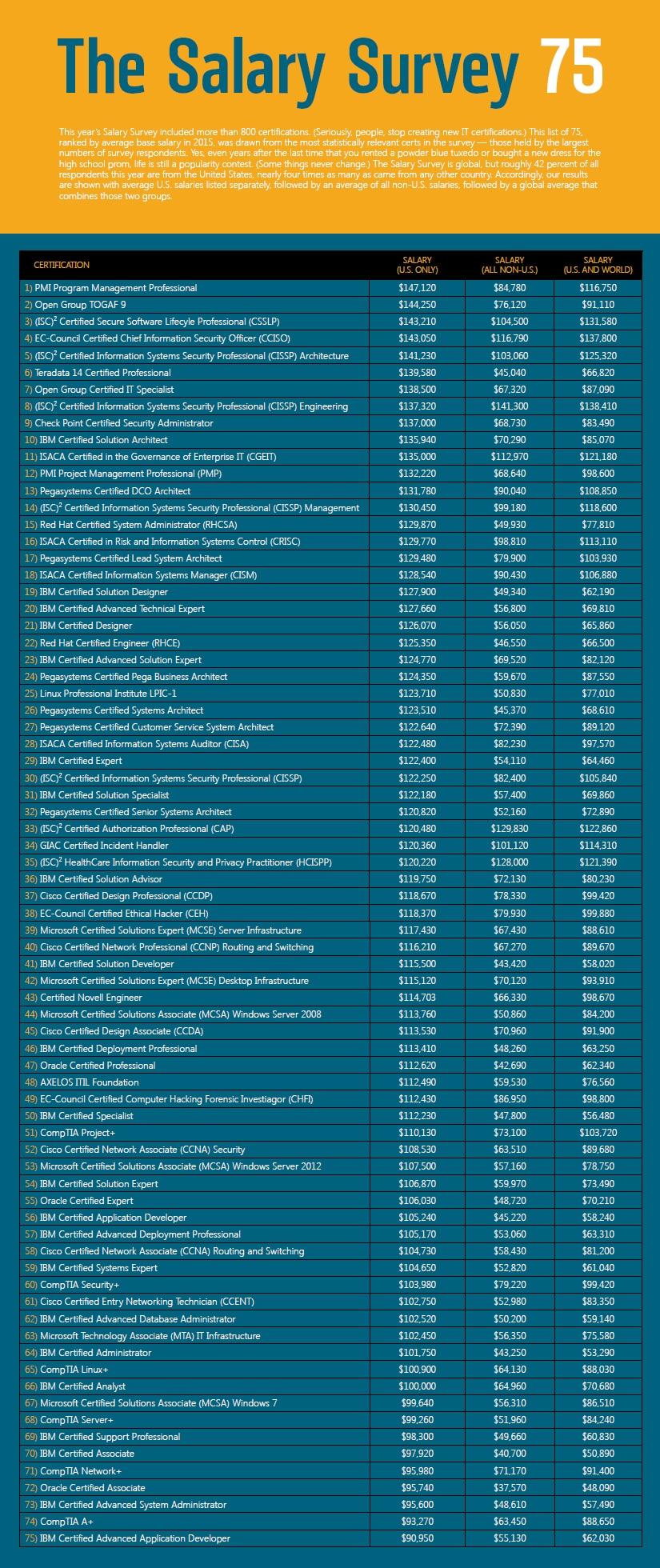Salary-Survey-75-Updated