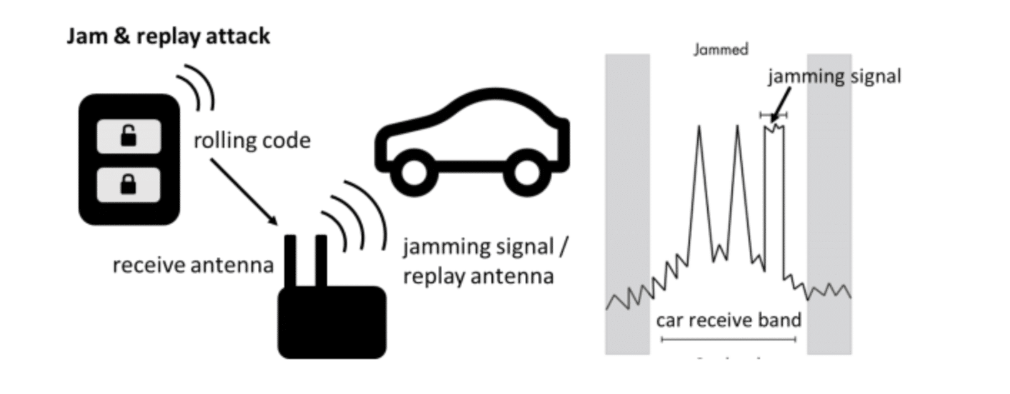 Hacking Car Key Fobs with SDR - Lufsec